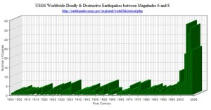 Earthquake-chart