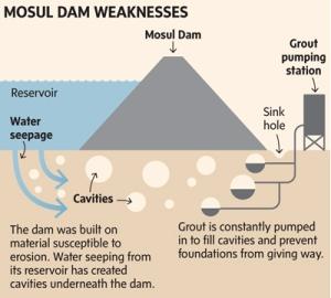 Globe & Mail Mosul Dam